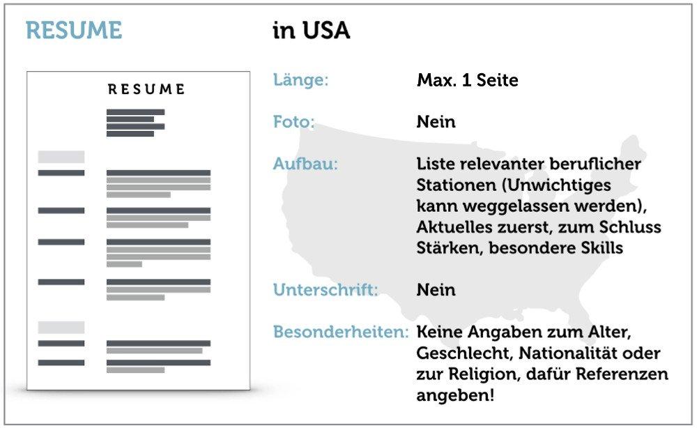 Amerikanischer Lebenslauf Usa Resume Aufbau Grafik