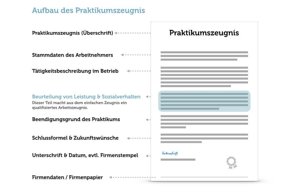 Praktikumszeugnis Aufbau Inhalt Beispiel Vorlage Grafik