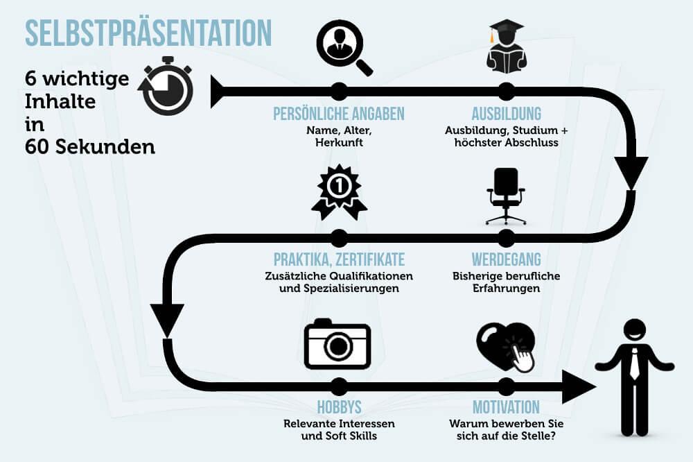 Selbstpraesentation Inhalt Aufbau Beispiel Grafik