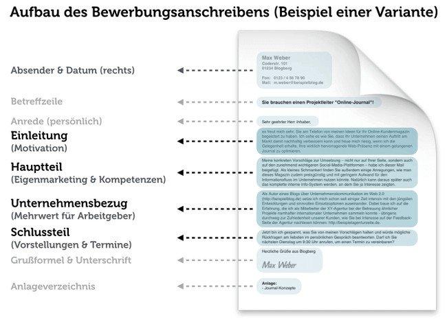 Aufbau Bewerbungsanschreiben Interne Bewerbung Variante Grafik