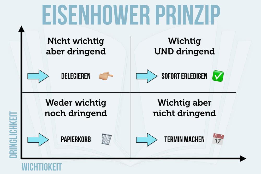 Eisenhower Prinzip Matrix Wichtig Dringend Grafik