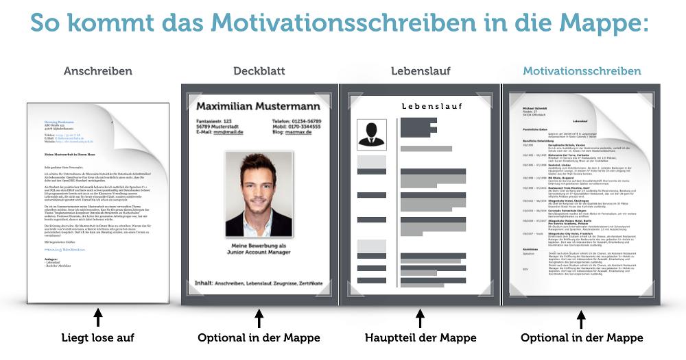 Motivationsschreiben-Bewerbungsmappe-Aufbau-Vorlage-Muster