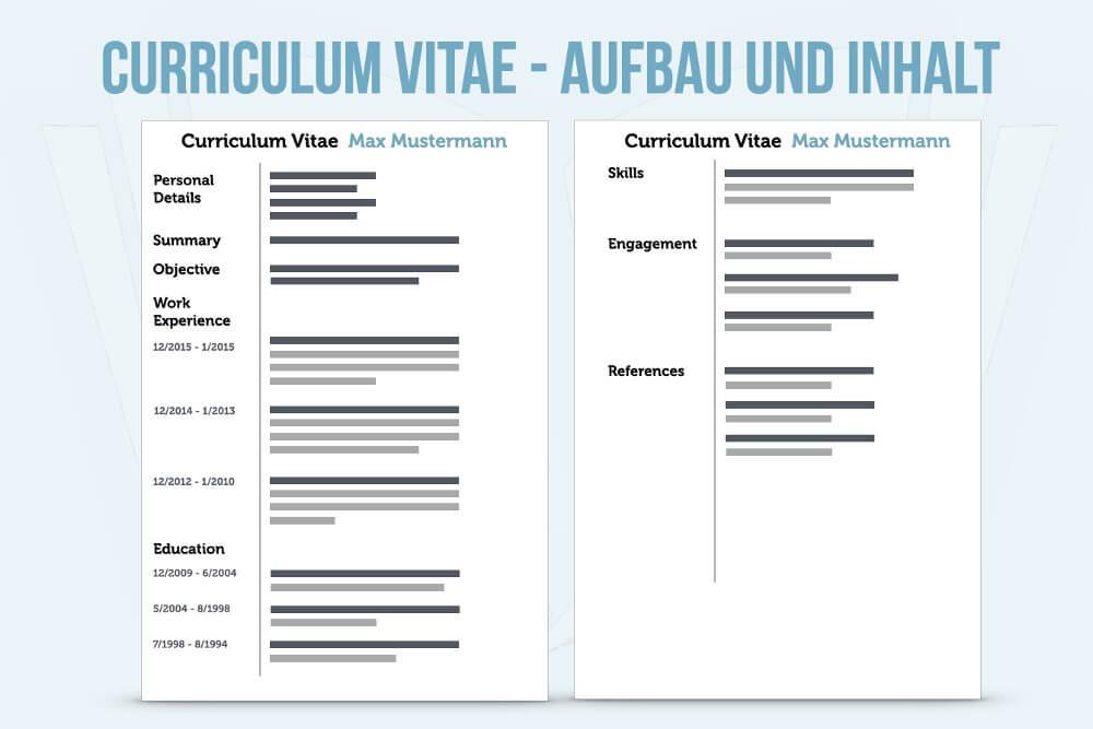 Curriculum Vitae Beispiel Aufbau Inhalt English Example Uebersetzung