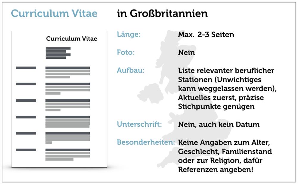 Curriculum Vitae Beispiel English Tipps Inhalt Aufbau Unterschiede Deutsch
